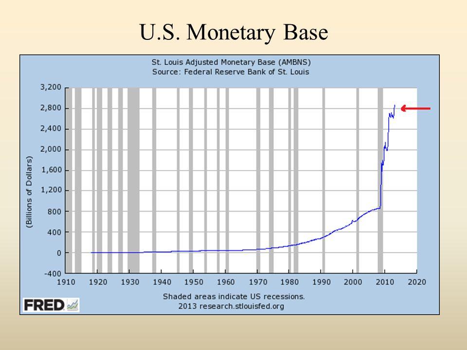 U.S. Monetary Base