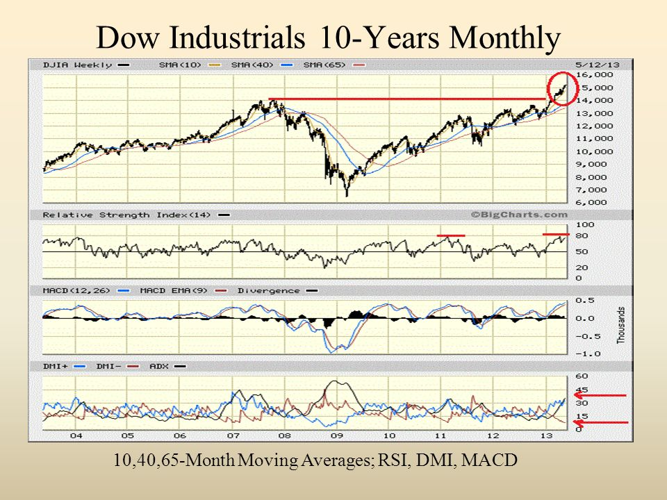 Dow Industrials 10-Years Monthly 10,40,65-Month Moving Averages; RSI, DMI, MACD