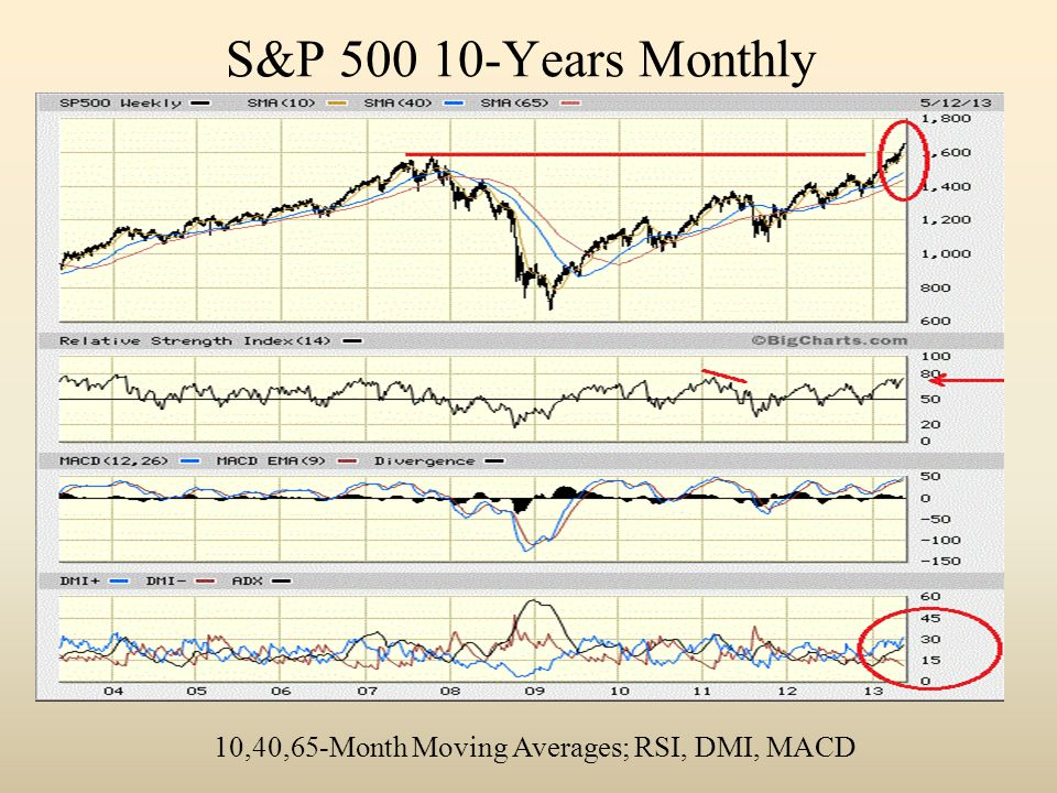 S&P 500 10-Years Monthly 10,40,65-Month Moving Averages; RSI, DMI, MACD