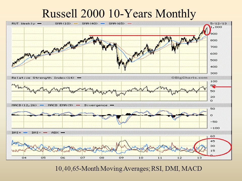 Russell Years Monthly 10,40,65-Month Moving Averages; RSI, DMI, MACD