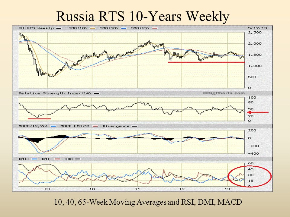 Russia RTS 10-Years Weekly 10, 40, 65-Week Moving Averages and RSI, DMI, MACD