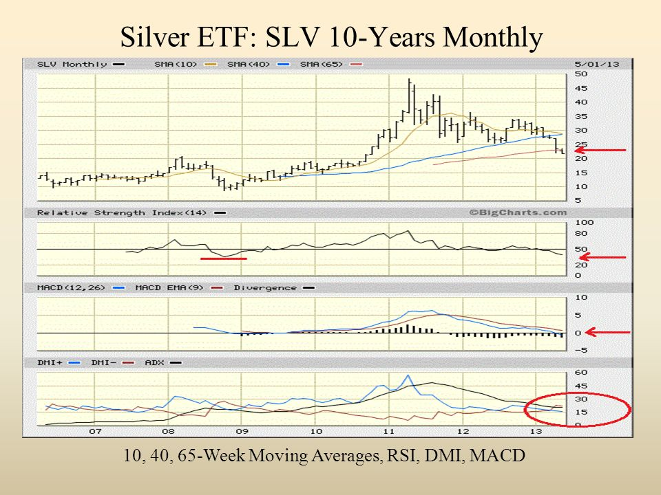 Silver ETF: SLV 10-Years Monthly 10, 40, 65-Week Moving Averages, RSI, DMI, MACD