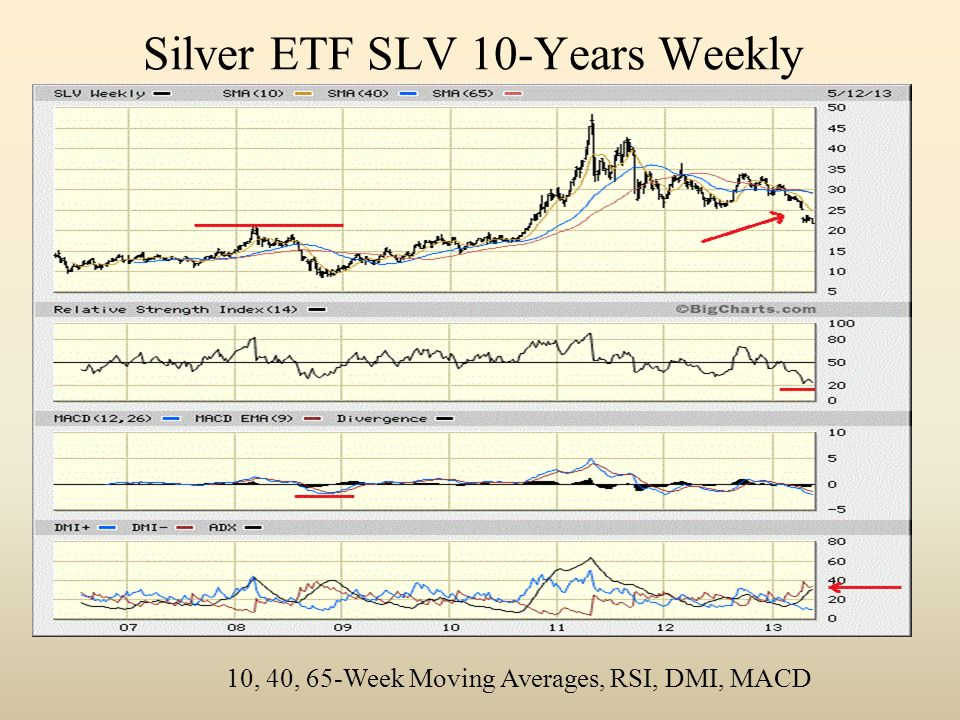 Silver ETF SLV 10-Years Weekly 10, 40, 65-Week Moving Averages, RSI, DMI, MACD