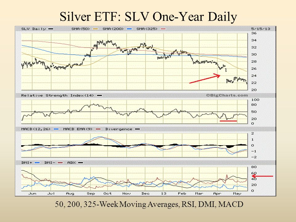 Silver ETF: SLV One-Year Daily 50, 200, 325-Week Moving Averages, RSI, DMI, MACD