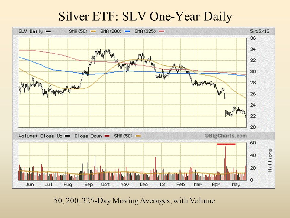 Silver ETF: SLV One-Year Daily 50, 200, 325-Day Moving Averages, with Volume