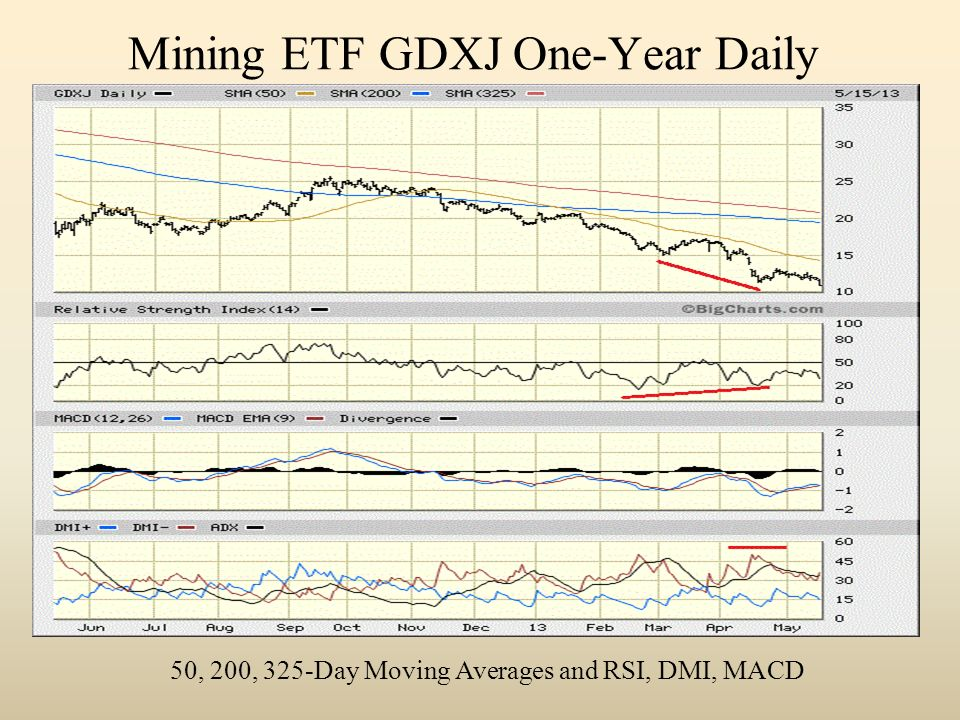 Mining ETF GDXJ One-Year Daily 50, 200, 325-Day Moving Averages and RSI, DMI, MACD