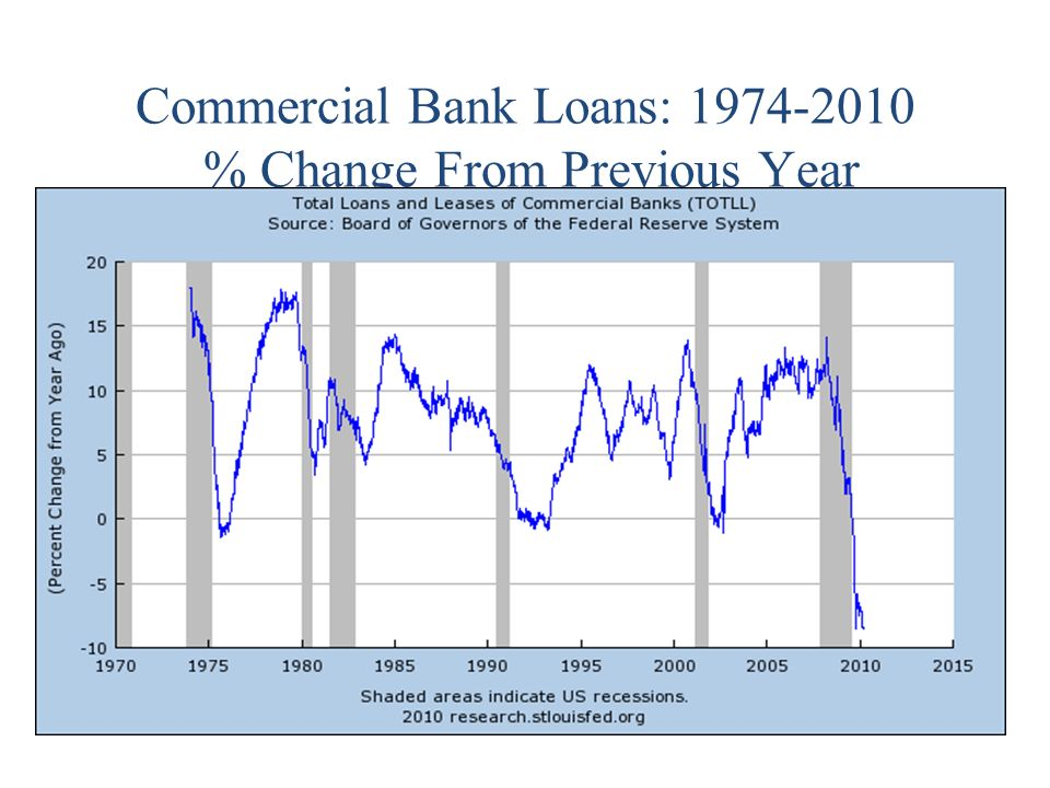 Commercial Bank Loans: % Change From Previous Year