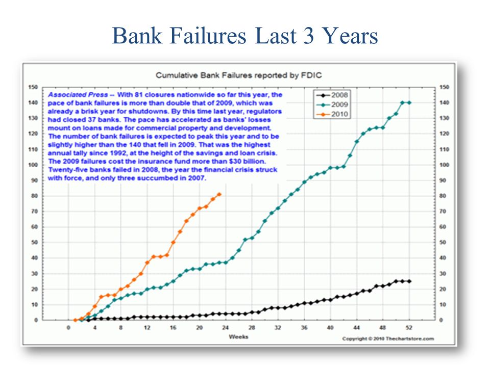 Bank Failures Last 3 Years