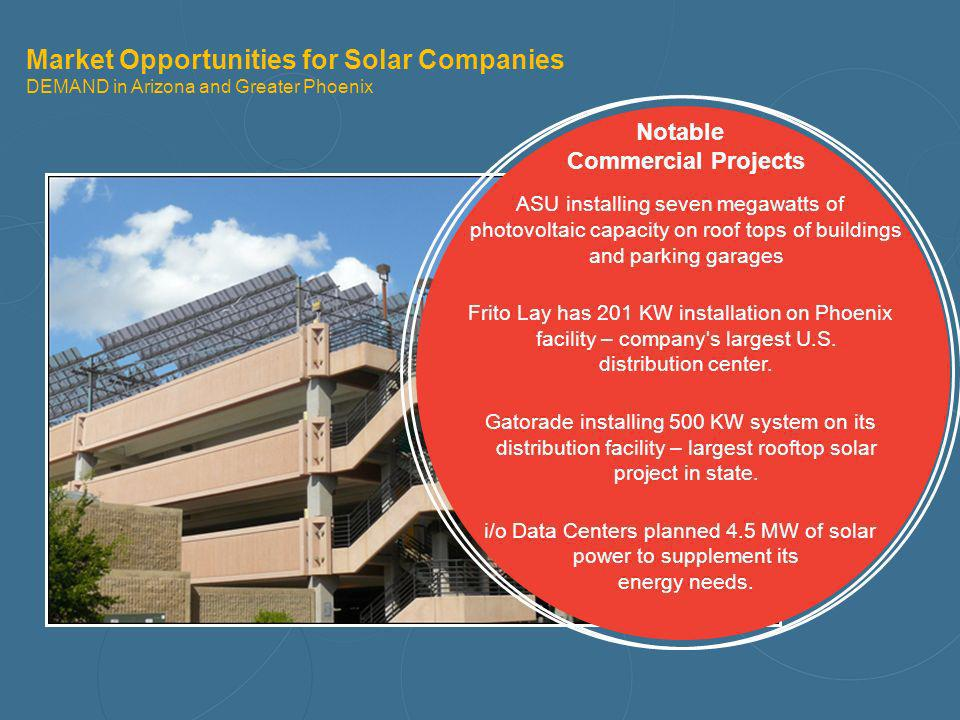 Market Opportunities for Solar Companies DEMAND in Arizona and Greater Phoenix Notable Commercial Projects ASU installing seven megawatts of photovolt