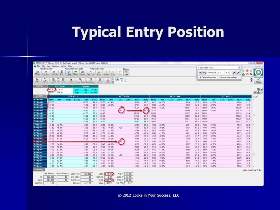 Typical Entry Position © 2012 Locke in Your Success, LLC.