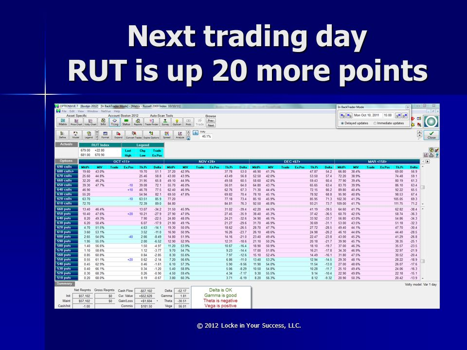 Next trading day RUT is up 20 more points © 2012 Locke in Your Success, LLC.