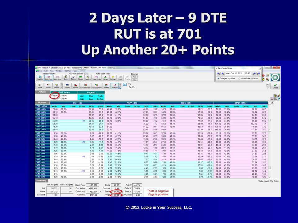 2 Days Later – 9 DTE RUT is at 701 Up Another 20+ Points © 2012 Locke in Your Success, LLC.