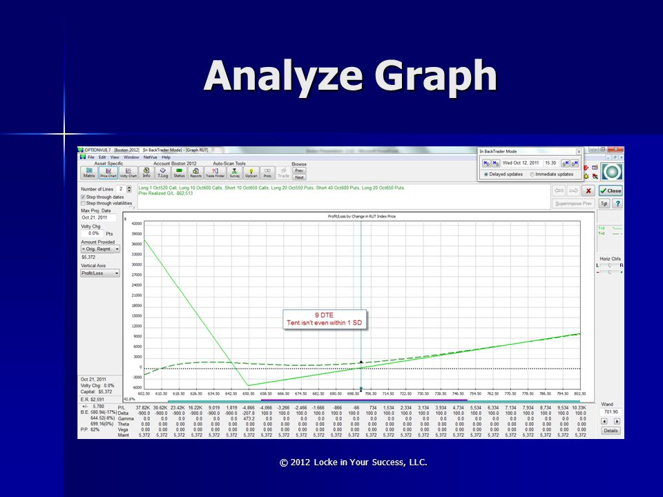 Analyze Graph © 2012 Locke in Your Success, LLC.