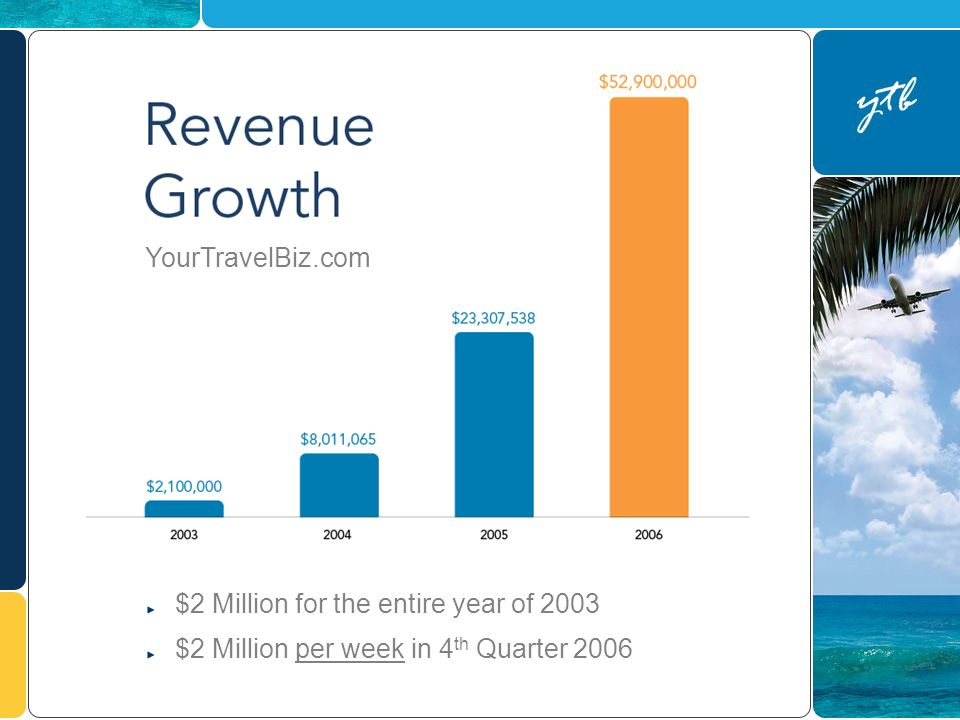 $2 Million for the entire year of 2003 $2 Million per week in 4 th Quarter 2006 YourTravelBiz.com