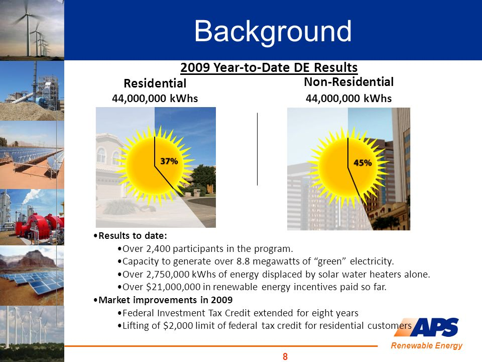 Renewable Energy 8 2009 Year-to-Date DE Results Residential 44,000,000 kWhs Non-Residential 44,000,000 kWhs Results to date: Over 2,400 participants i