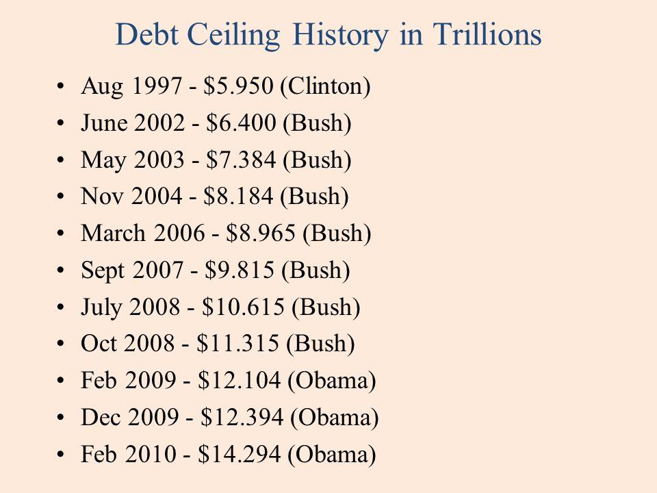 Debt Ceiling History in Trillions Aug 1997 - $5.950 (Clinton) June 2002 - $6.400 (Bush) May 2003 - $7.384 (Bush) Nov 2004 - $8.184 (Bush) March 2006 -