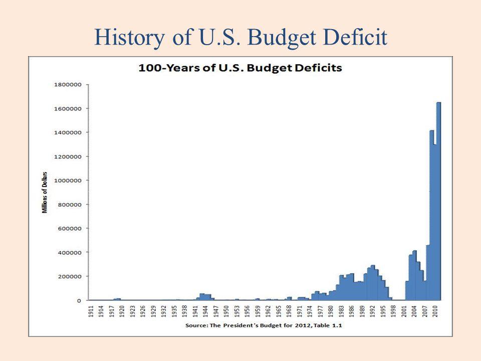 History of U.S. Budget Deficit