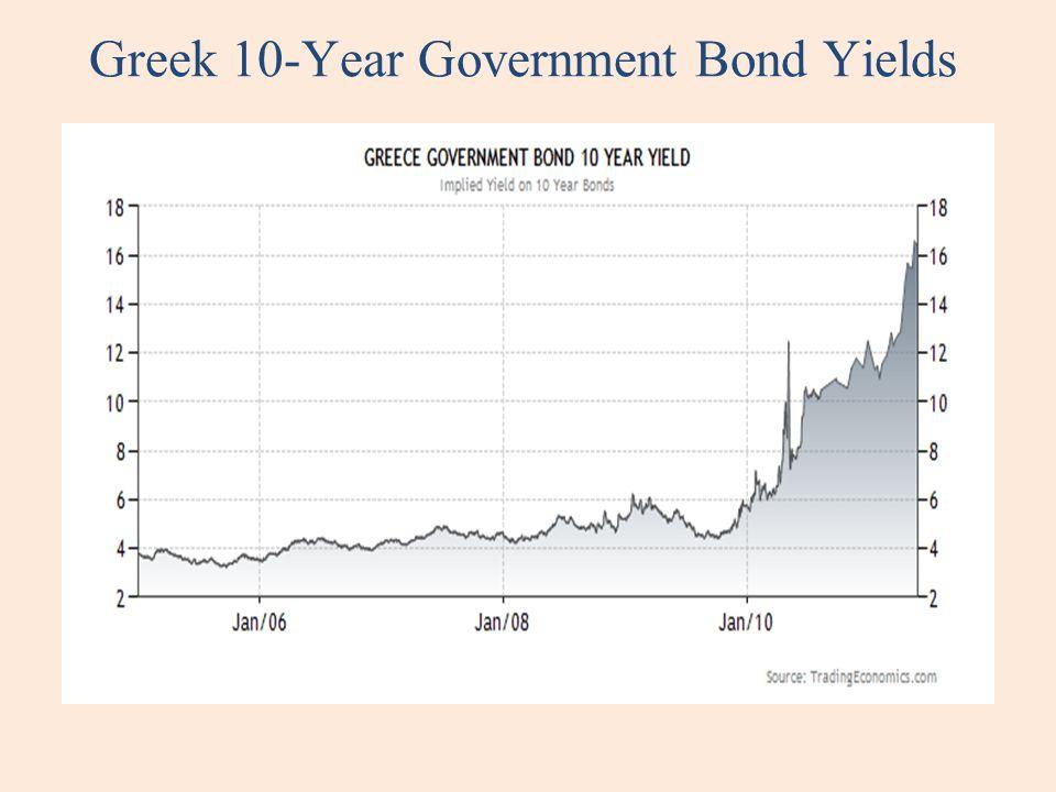 Greek 10-Year Government Bond Yields