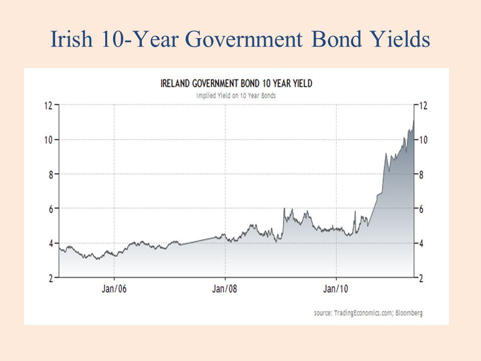 Irish 10-Year Government Bond Yields