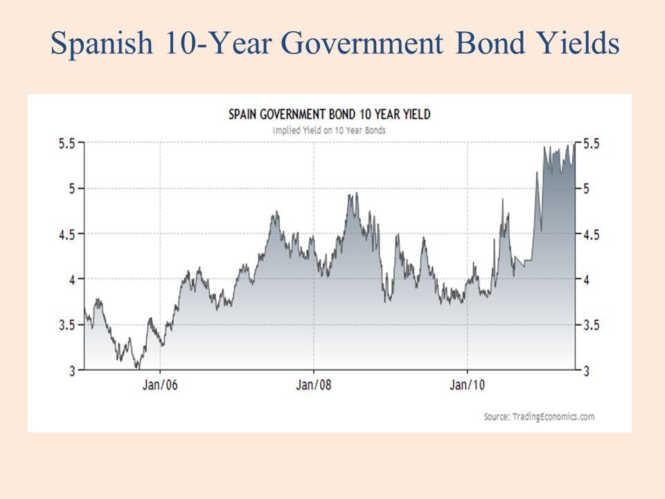 Spanish 10-Year Government Bond Yields