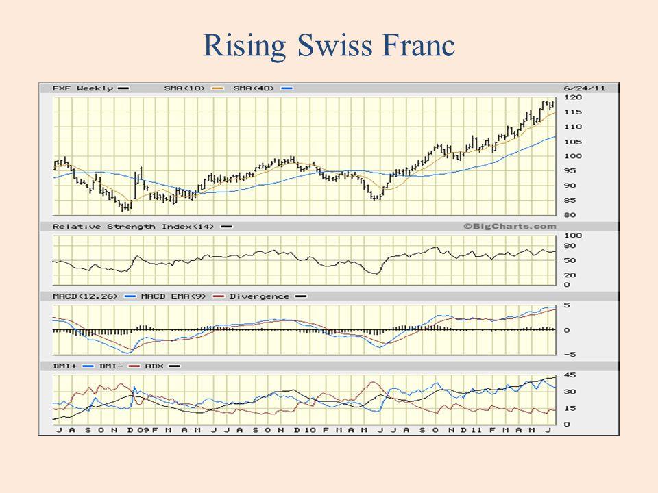 Rising Swiss Franc