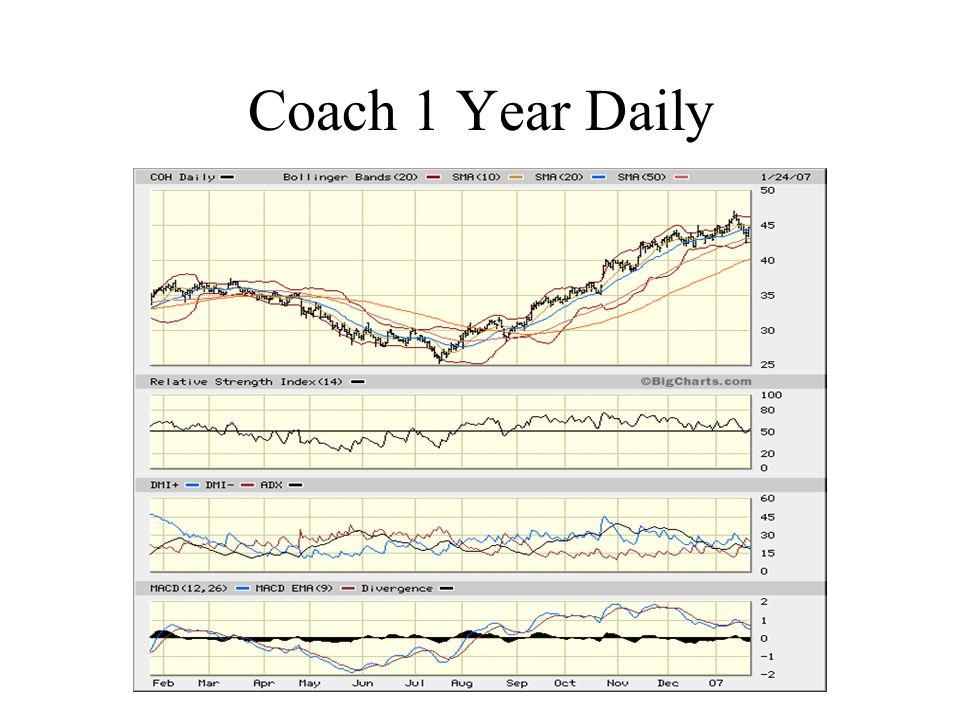 Coach 1 Year Daily