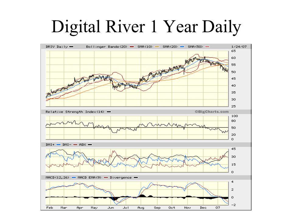 Digital River 1 Year Daily