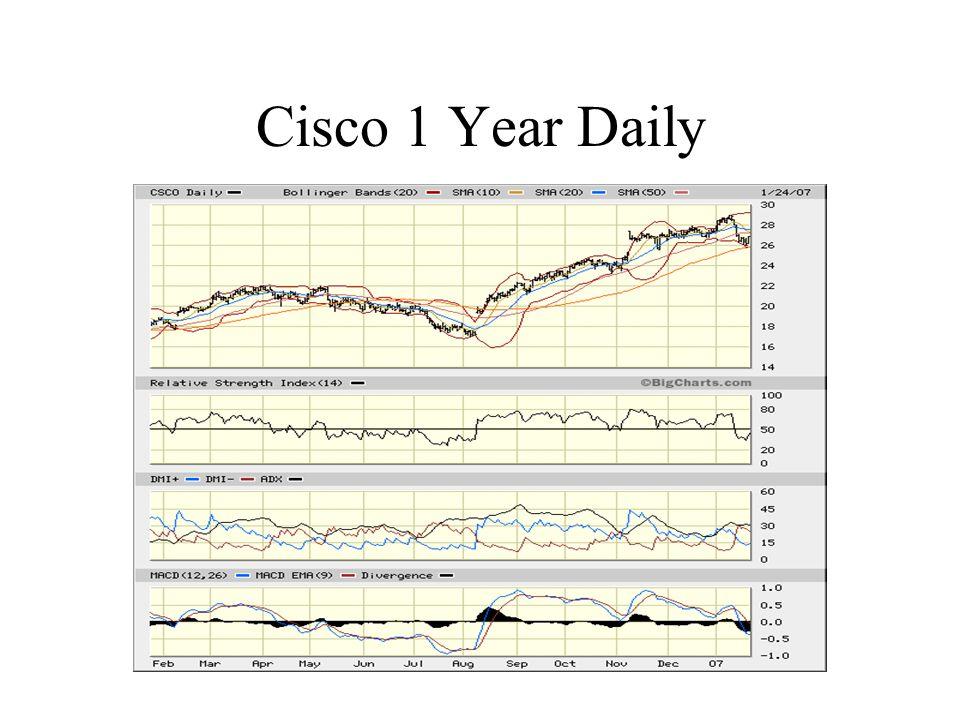 Cisco 1 Year Daily