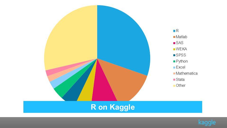R on Kaggle