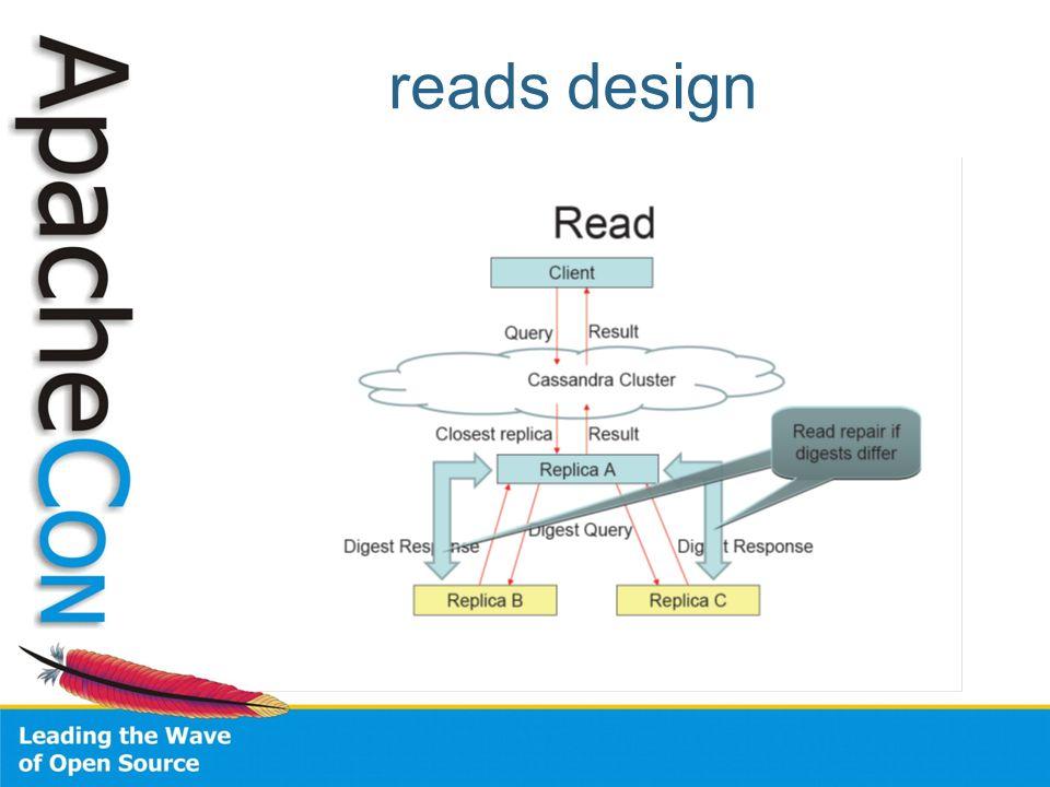 reads design