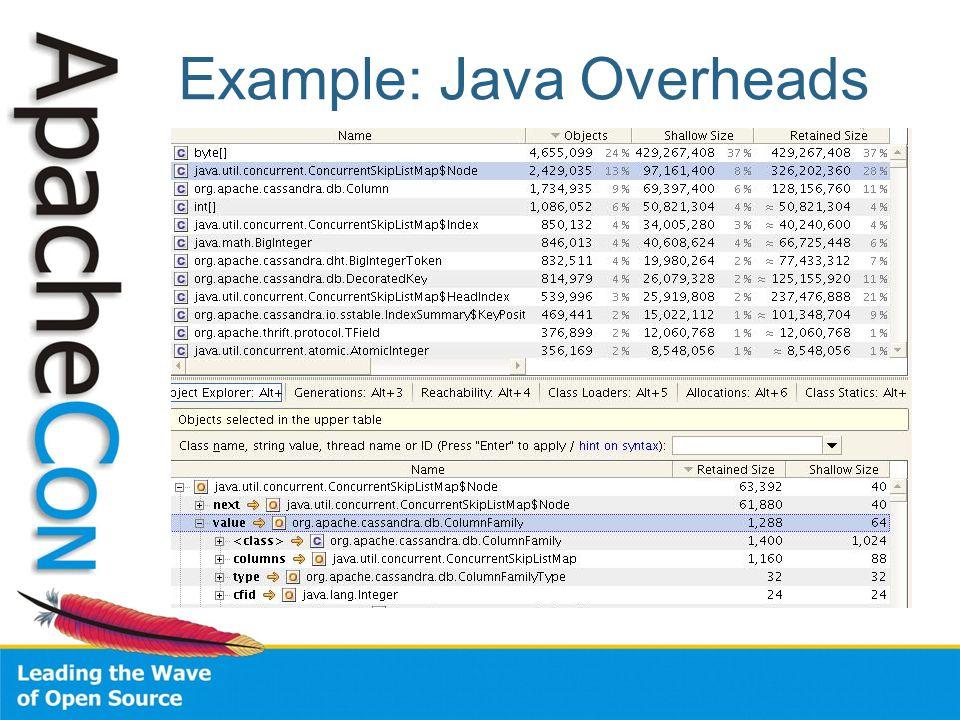 Example: Java Overheads