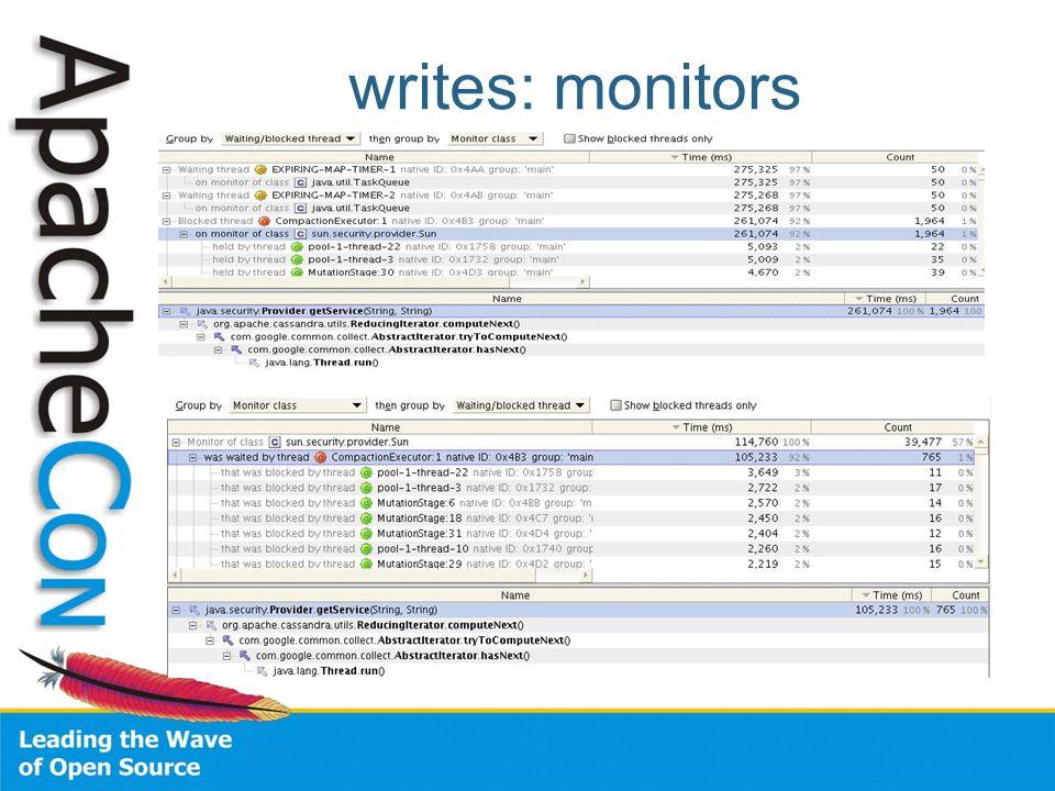writes: monitors