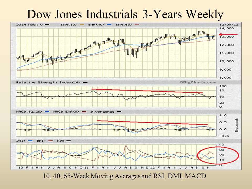Dow Jones Industrials 3-Years Weekly 10, 40, 65-Week Moving Averages and RSI, DMI, MACD