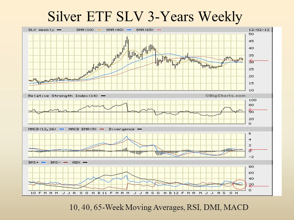 Silver ETF SLV 3-Years Weekly 10, 40, 65-Week Moving Averages, RSI, DMI, MACD