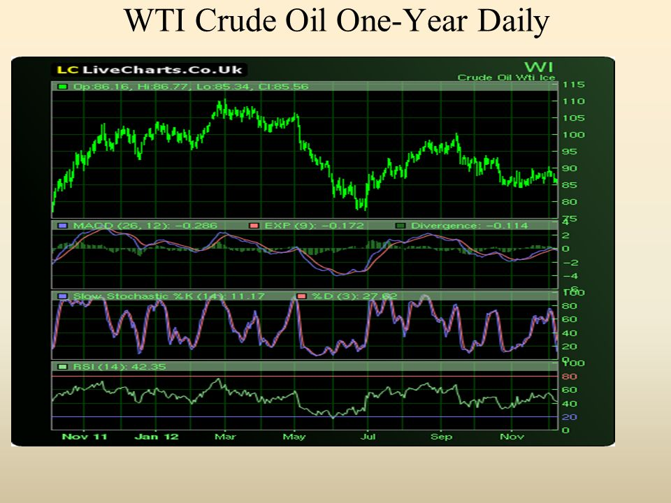 WTI Crude Oil One-Year Daily