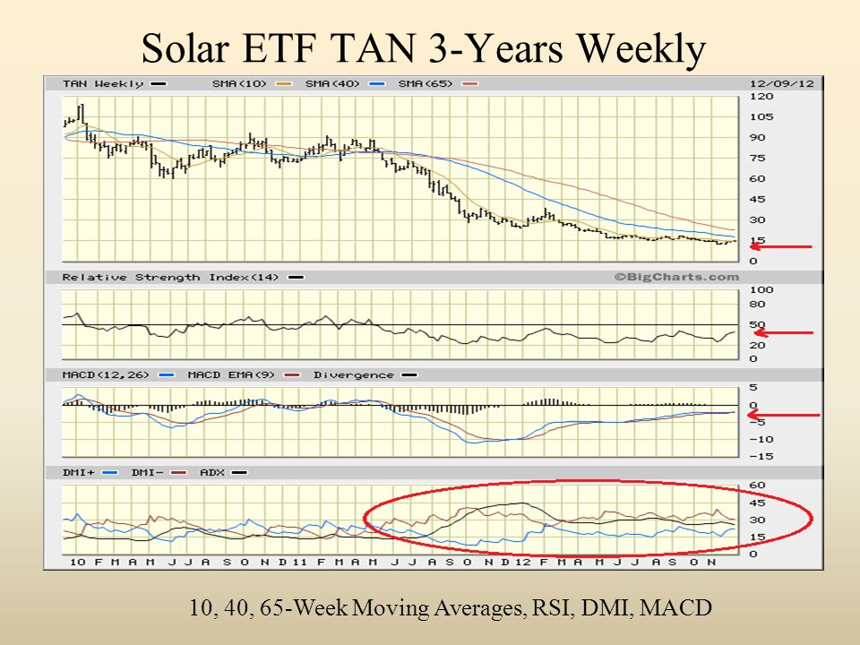 Solar ETF TAN 3-Years Weekly 10, 40, 65-Week Moving Averages, RSI, DMI, MACD
