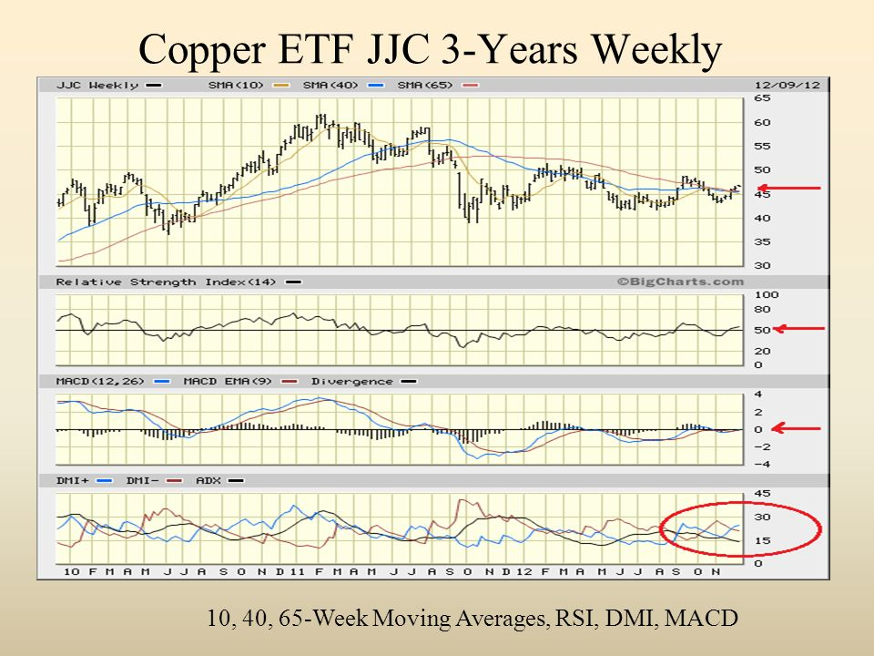 Copper ETF JJC 3-Years Weekly 10, 40, 65-Week Moving Averages, RSI, DMI, MACD