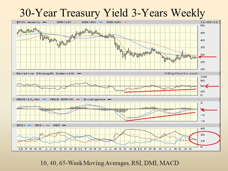 30-Year Treasury Yield 3-Years Weekly 10, 40, 65-Week Moving Averages, RSI, DMI, MACD