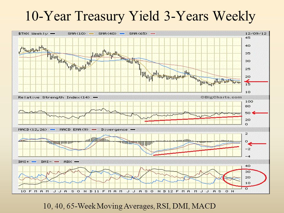 10-Year Treasury Yield 3-Years Weekly 10, 40, 65-Week Moving Averages, RSI, DMI, MACD