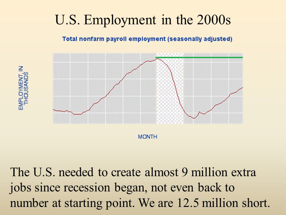 U.S. Employment in the 2000s The U.S.