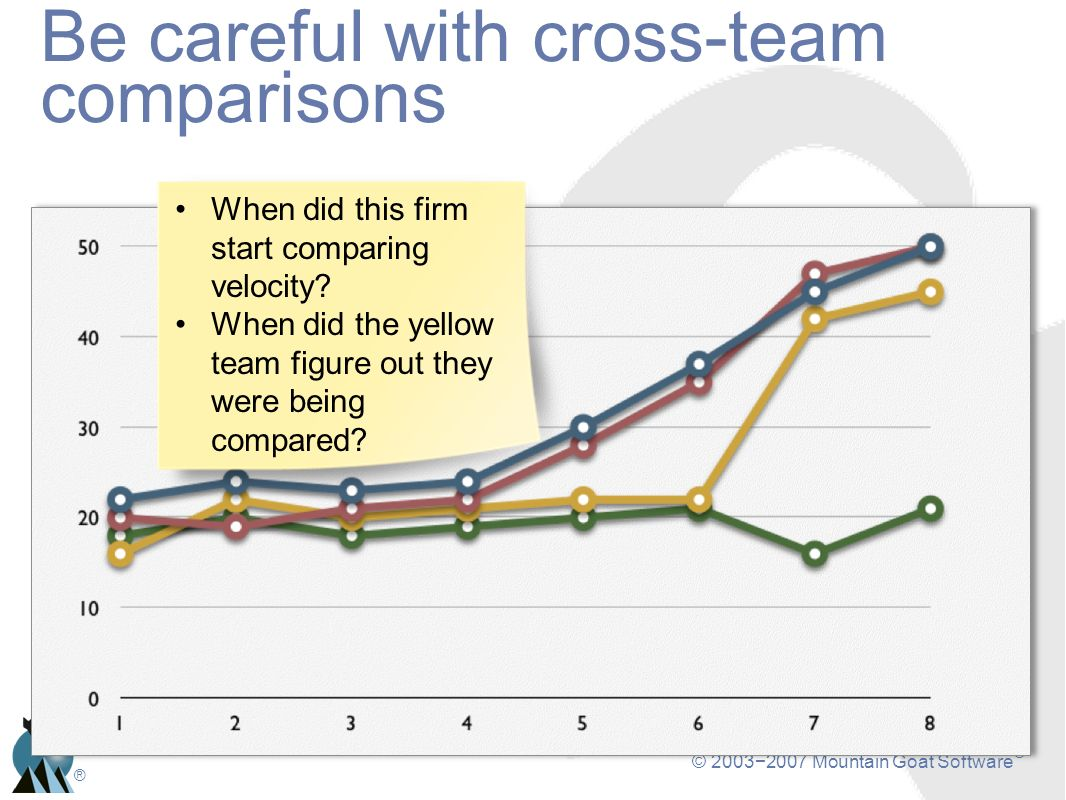 © 20032007 Mountain Goat Software ® ® Be careful with cross-team comparisons When did this firm start comparing velocity? When did the yellow team fig