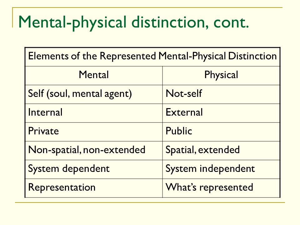 Mental-physical distinction, cont. Elements of the Represented Mental-Physical Distinction MentalPhysical Self (soul, mental agent)Not-self InternalEx