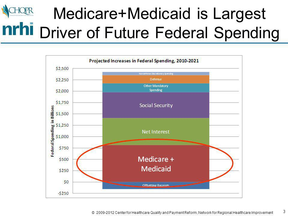 3 © 2009-2012 Center for Healthcare Quality and Payment Reform, Network for Regional Healthcare Improvement Medicare+Medicaid is Largest Driver of Future Federal Spending