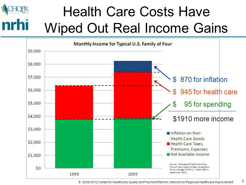 5 © 2009-2012 Center for Healthcare Quality and Payment Reform, Network for Regional Healthcare Improvement Health Care Costs Have Wiped Out Real Income Gains $ 95 for spending $ 945 for health care $ 870 for inflation $1910 more income