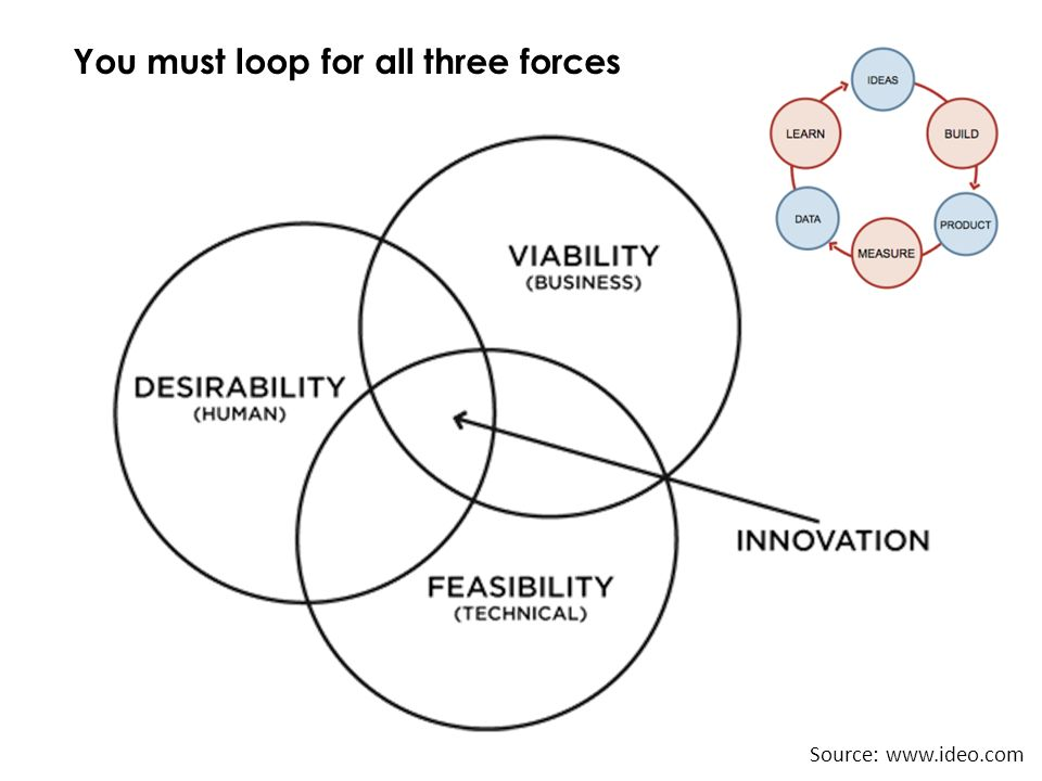 Source: www.ideo.com You must loop for all three forces