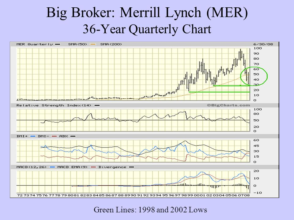 Big Broker: Merrill Lynch (MER) 36-Year Quarterly Chart Green Lines: 1998 and 2002 Lows