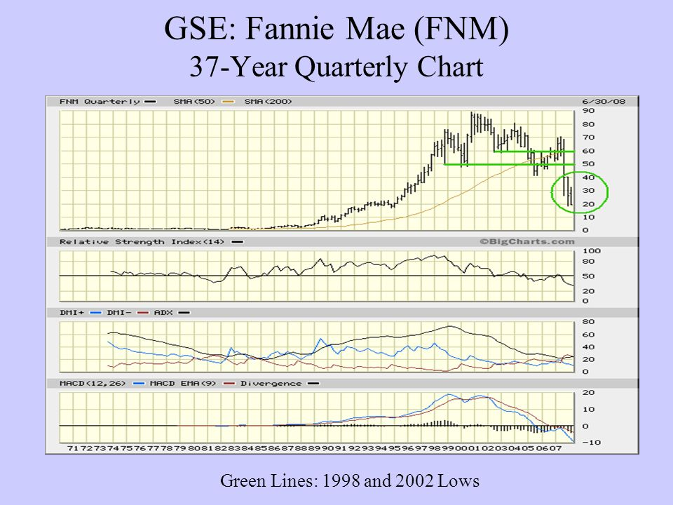 GSE: Fannie Mae (FNM) 37-Year Quarterly Chart Green Lines: 1998 and 2002 Lows