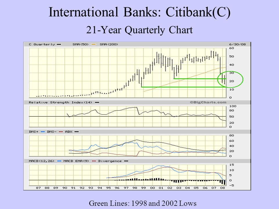 International Banks: Citibank(C) 21-Year Quarterly Chart Green Lines: 1998 and 2002 Lows