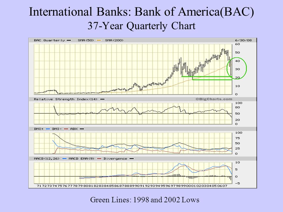 International Banks: Bank of America(BAC) 37-Year Quarterly Chart Green Lines: 1998 and 2002 Lows