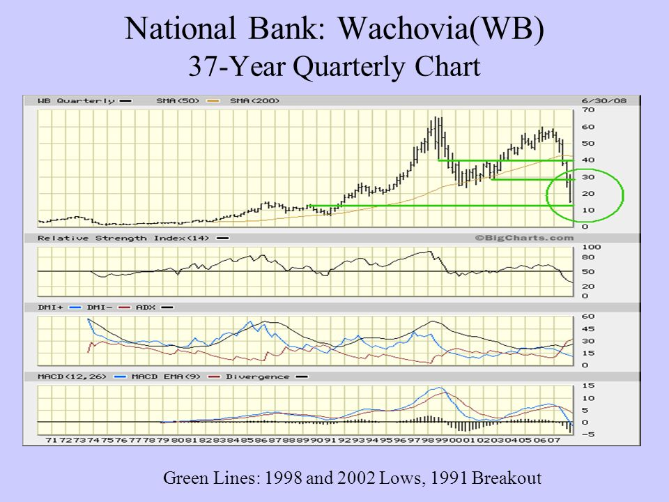 National Bank: Wachovia(WB) 37-Year Quarterly Chart Green Lines: 1998 and 2002 Lows, 1991 Breakout